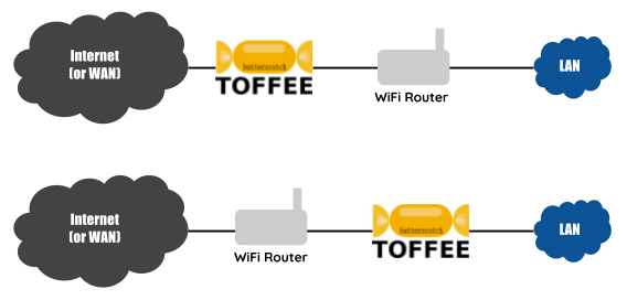TOFFEE-Butterscotch Internet WAN Bandwidth Saver topology [CDN]