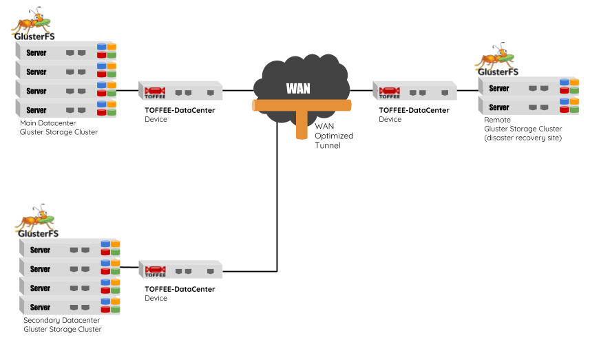 TOFFEE-DataCenter WAN Optimization with GlusterFS Storage Cluster [CDN]