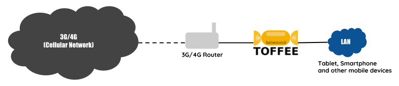 TOFFEE-Butterscotch Internet WAN Bandwidth Saver topology 3G and 4G Mobile Networks [CDN]