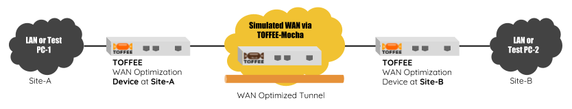 TOFFEE WAN Optimization lab test setup via TOFFEE-Mocha WAN simulator [CDN]
