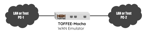 TOFFEE-Mocha WAN simulator lab test setup [CDN]