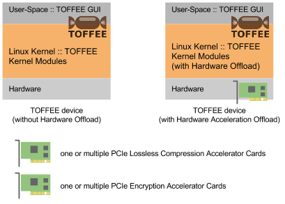 TOFFEE Architecture with Compression and Decompression Accelerator Card [CDN]